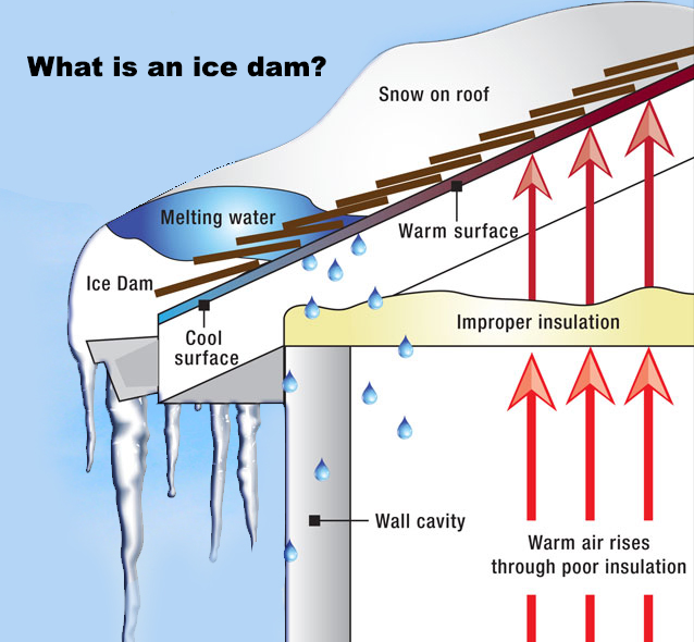 Ensure Proper Attic Ventilation  sc 1 st  NearSay & How to Prevent Ice Dams From Forming on Your Roof - Prizio Roofing ...