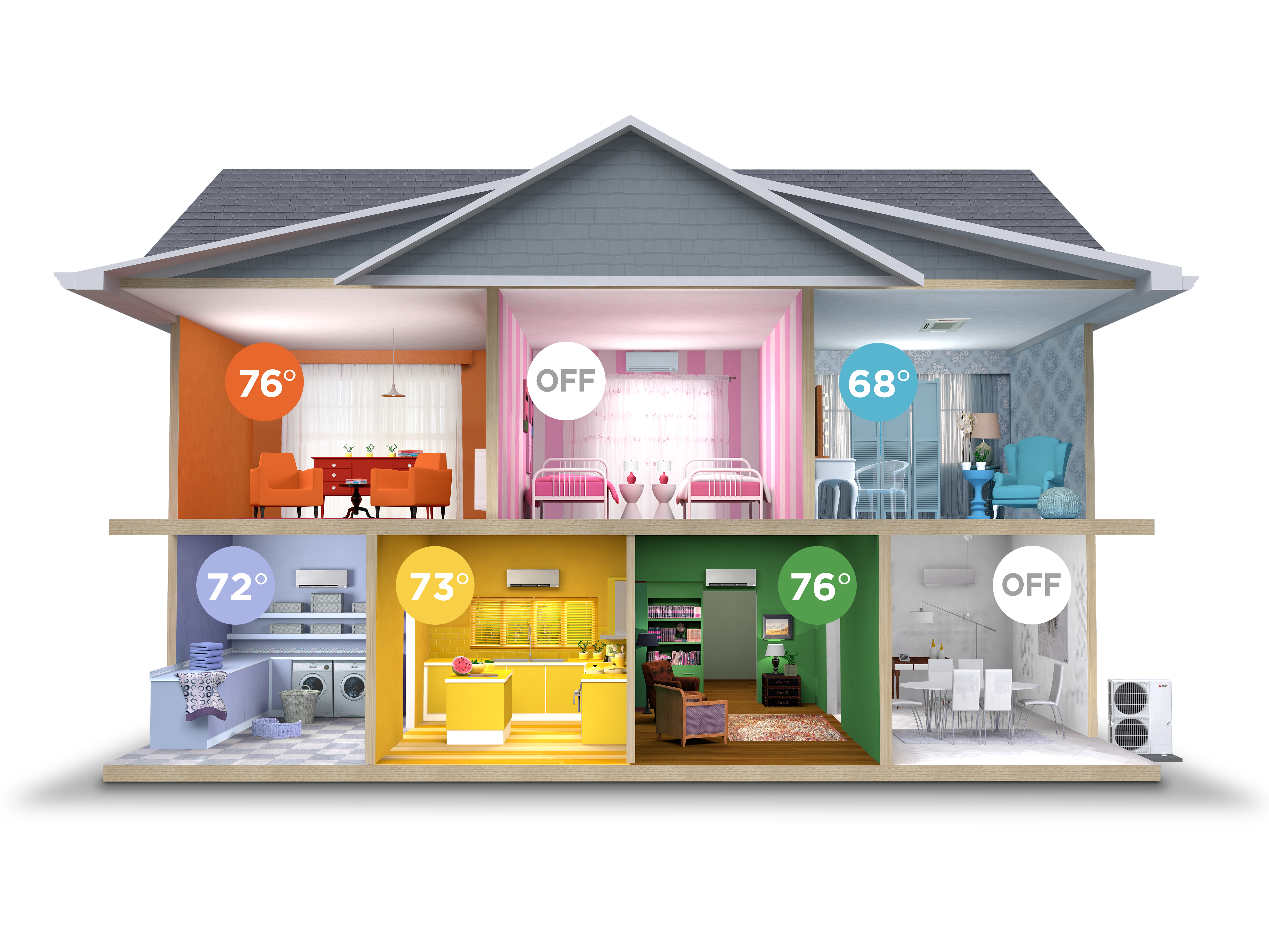 3 advantages of a multi-zone heating & cooling system - grant