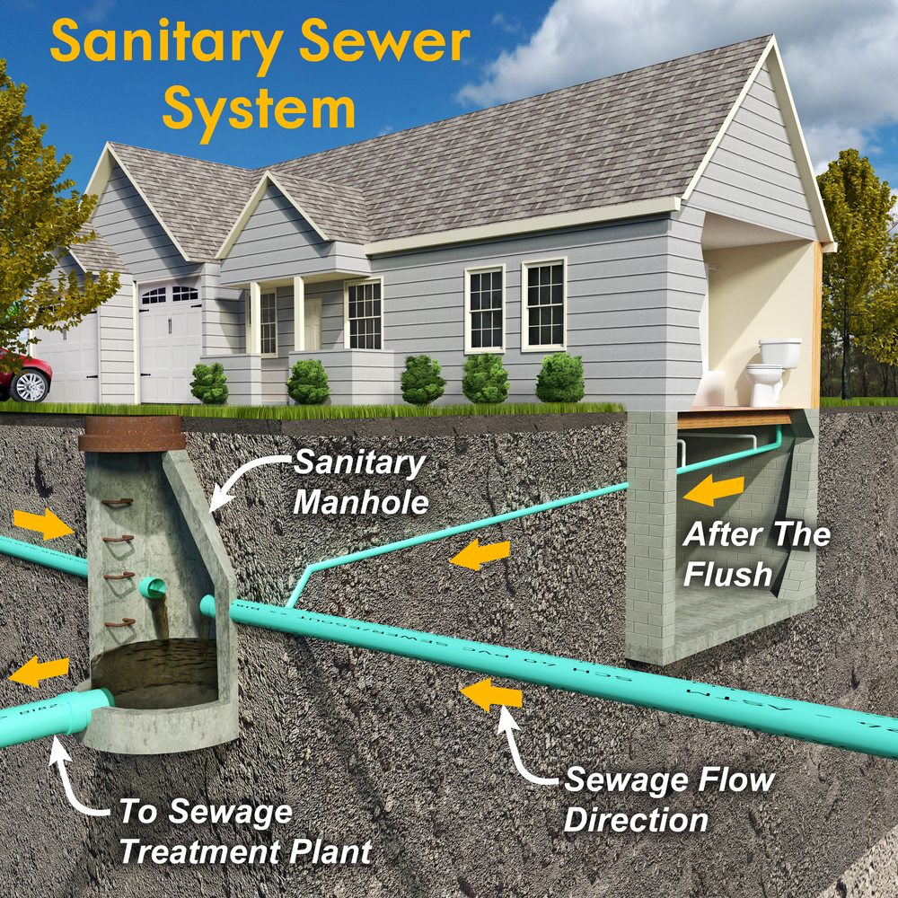The Importance Of Septic System Maintenance Septic