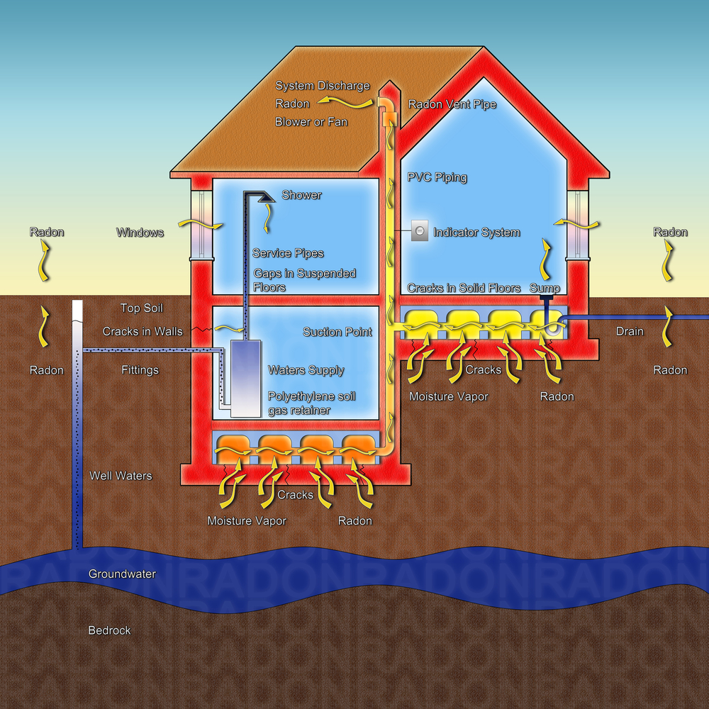 Why Your Home Needs A Radon Inspection Every Two Years