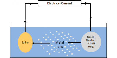 What is Electroplating & Why Do Jewelry Manufacturers Use It?, Manhattan, New York