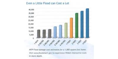 Not all Flood Claims are From Hurricanes, New Braunfels, Texas
