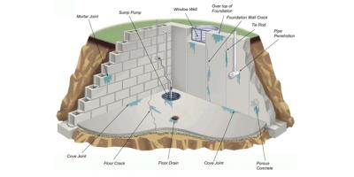 Interior Drainage Systems, Ross, Ohio