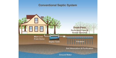 3 Details to Understand Before Buying a Home With a Septic Tank, Saratoga, Wisconsin