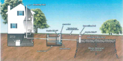 A Brief Guide to How Your Septic System Works, Siren, Wisconsin
