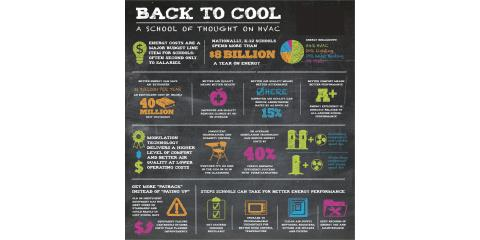 Back to Cool: Taking HVAC to School this Fall..Heating and cooling costs are a major budget line item for schools!, Forked River, New Jersey