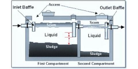 How Your Septic System Works, Carmel, New York