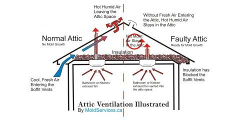 The Roofing Repair Experts Explain the Importance of Attic & Roof Ventilation, Fairfield, Ohio
