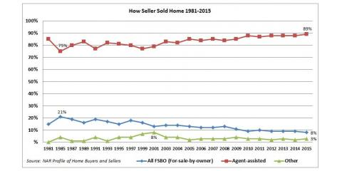 35th Anniversary for the Profile of Home Buyers and Sellers, Wellesley, Massachusetts