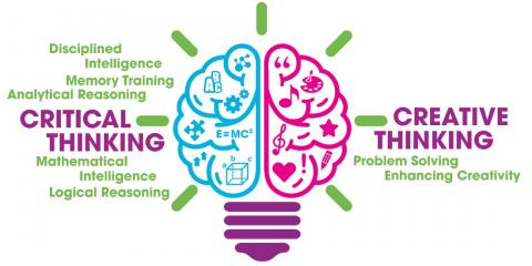 critical thinking and learning styles of students Critical thinking is significant in academics due to being significant in learning critical thinking style activity in an critical thinking: how to prepare.