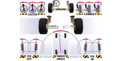 Wheel Alignment Advice From Richmond Hill's Car Repair Experts, Richmond Hill, Georgia