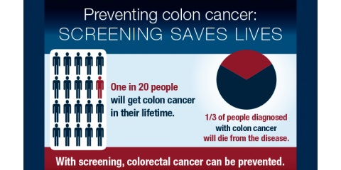 Colon Cancer Screening, 1, Virginia