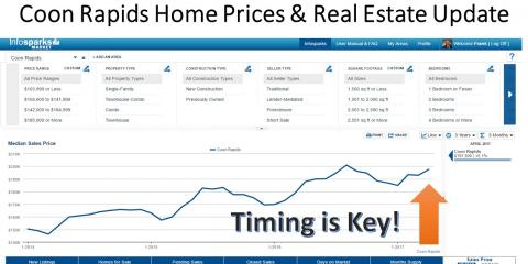 Coon Rapids Home Prices & Real Estate Update, Coon Rapids, Minnesota