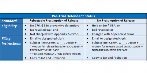 Important Criminal Justice Changes Due to COVID-19, Boston, Massachusetts