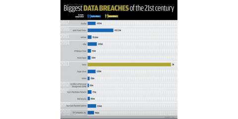 Nearly 4,000 data records are stolen every minute, Tulsa, Oklahoma