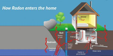 Radon Mitigation Experts Explain Why Radon Tests Are Still Important, Lincoln, Nebraska