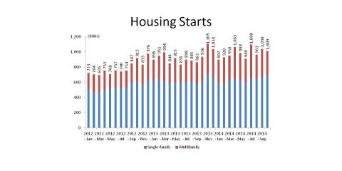 Single-Family Starts Up 4.2% in October, Longwood, Florida