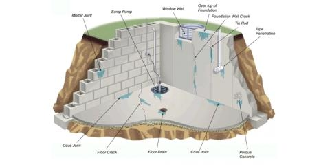 Are you in need of a Interior Drainage System? - Call us for a FREE ESTIMATE!, Ross, Ohio