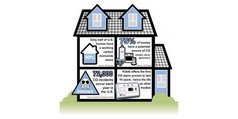 Do you have Carbon Monoxide Detectors?, Crandon, Wisconsin