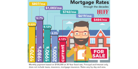 Mortgage Rates Through The Decades, Montgomery, Ohio