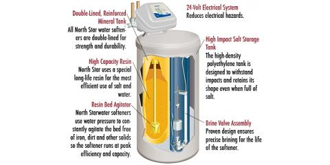 Cincinnati Plumber Explains How Water Softeners Work, Cincinnati, Ohio