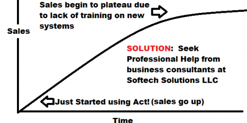 Money Making Business Solution #3 from Softech Solutions LLC - Training!, Apple Valley, Minnesota