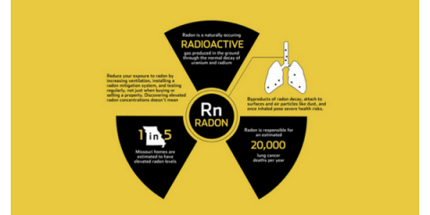 Gateway Radon, LLC, Radon Testing, Services, Saint Charles, Missouri