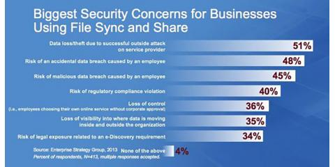 IT Security Tip #10: The DANGERS of Dropbox and other file sync apps, Lake St. Louis, Missouri