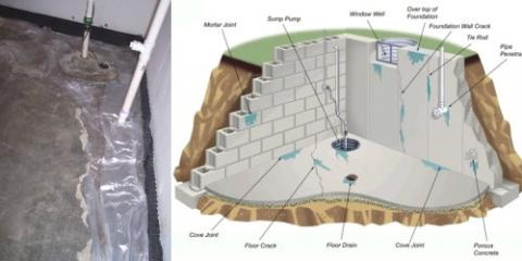 Interior Drainage Systems - Call for a free estimate!, Westfield, Indiana