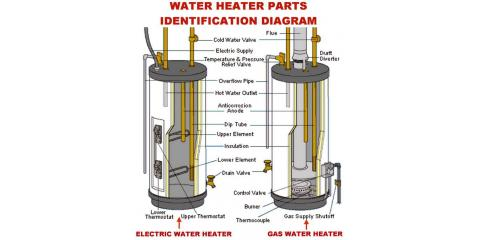 Important Tip About Your Water Heater, Lincoln, Nebraska