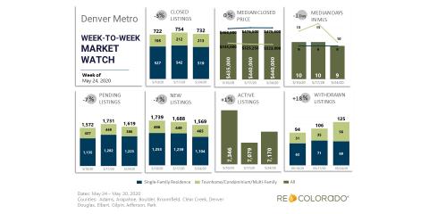 Denver Metro Housing Stats May 2020, Denver, Colorado